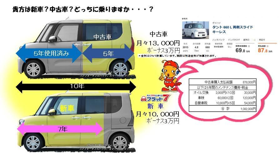 フラット7でタントの新車(リース)とタントの中古車(ローン)を比べて見たら・・・|フラット7五日市