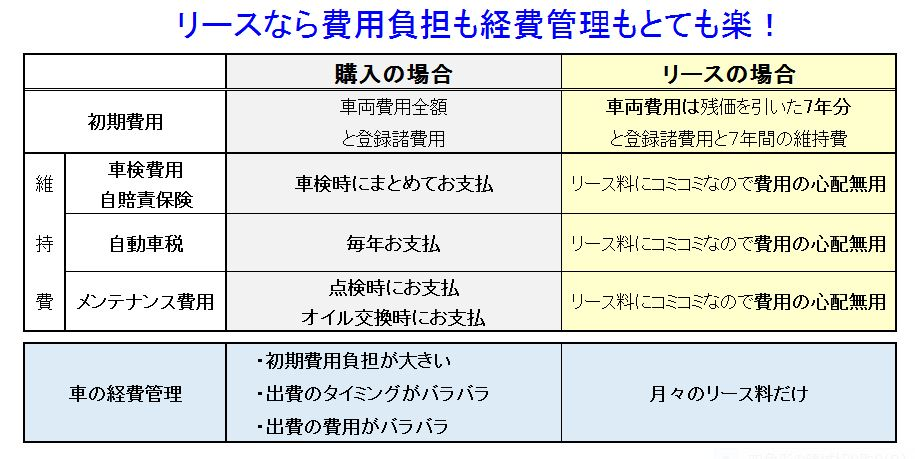 【カーリース広島】ビジネス応援!軽トラが月々コミコミ6,000円台からのイメージ画像|フラット7五日市